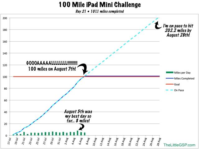 100 Mile Challenge Graph (8/7/13)