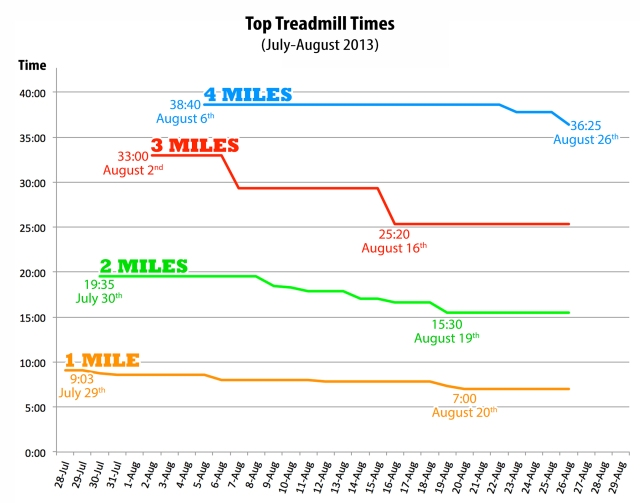 Top Treadmill Times 8-26-13