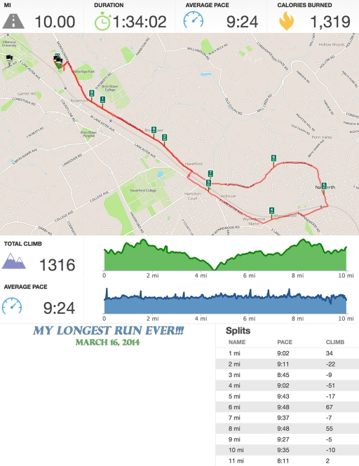 10 Mile Run (Runkeeper Stats)