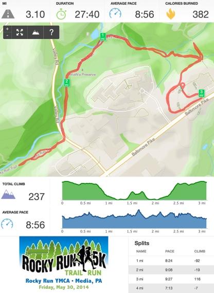 Rocky Run 5K Runkeeper Stats