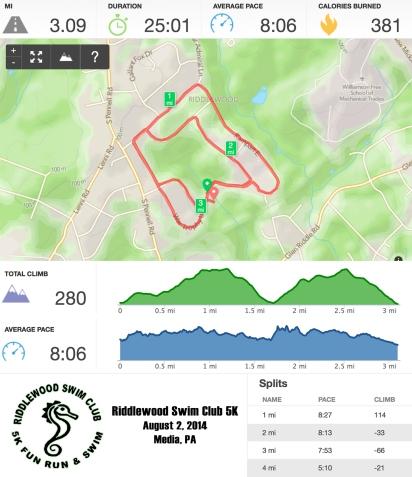 Riddlewood Runkeeper Stats