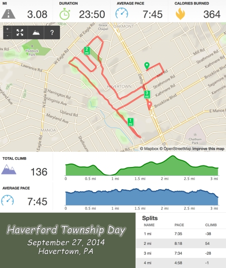 Haverford Township 5K Runkeeper Stats