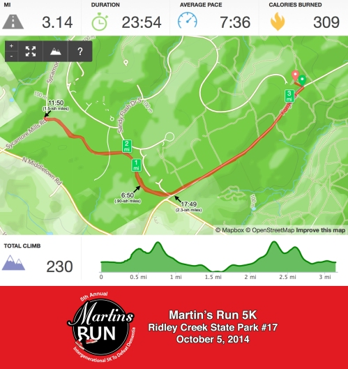 Martin's Run Runkeeper Stats