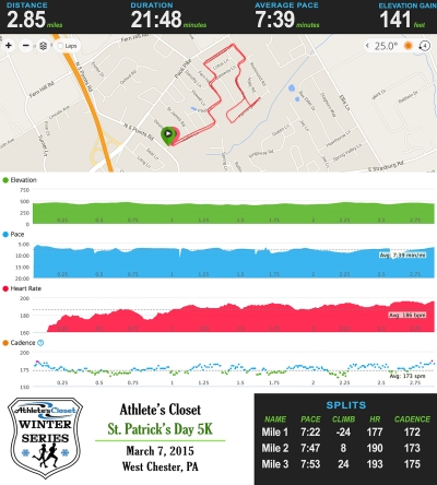 Athlete's Closet March 5K Garmin