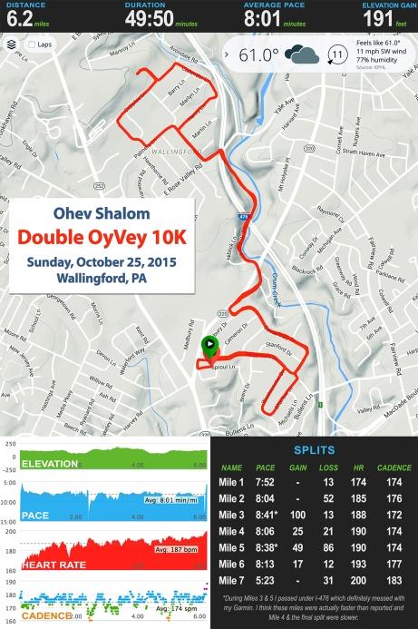 OyVey 10K Stats_