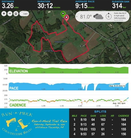 Run A Muck Trail Stats_