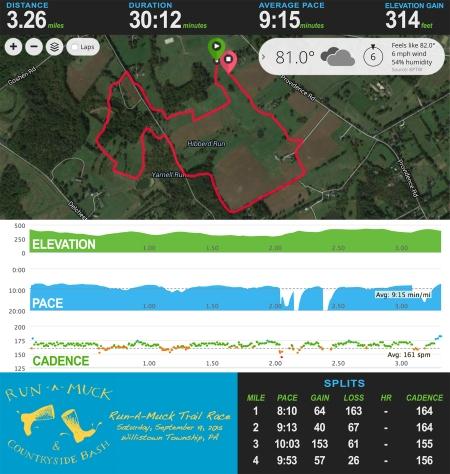 Run A Muck Trail Stats_