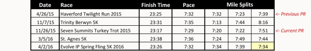 Fast Times Split Table