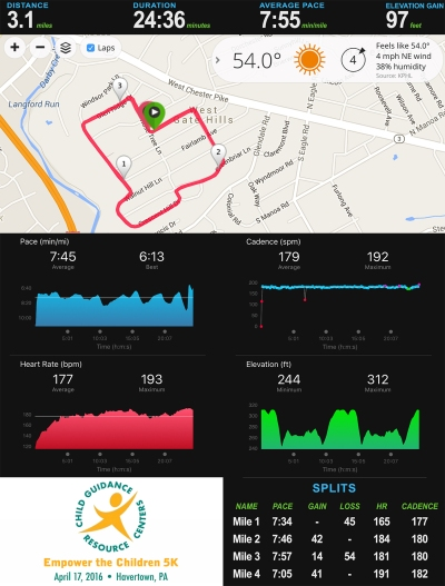 Empower the Children 5K Stats_