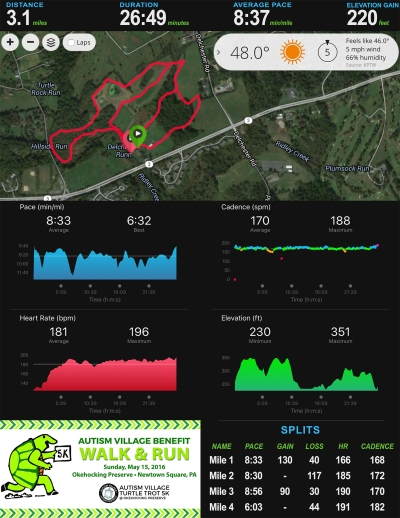 Okehocking Turtle Trot 5K Stats_