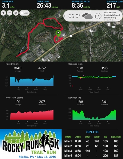 Rocky Run Trail 5K Stats_