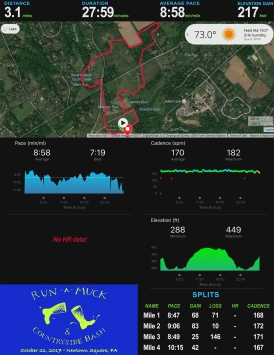 Run A Muck Trail 5K Stats 17_